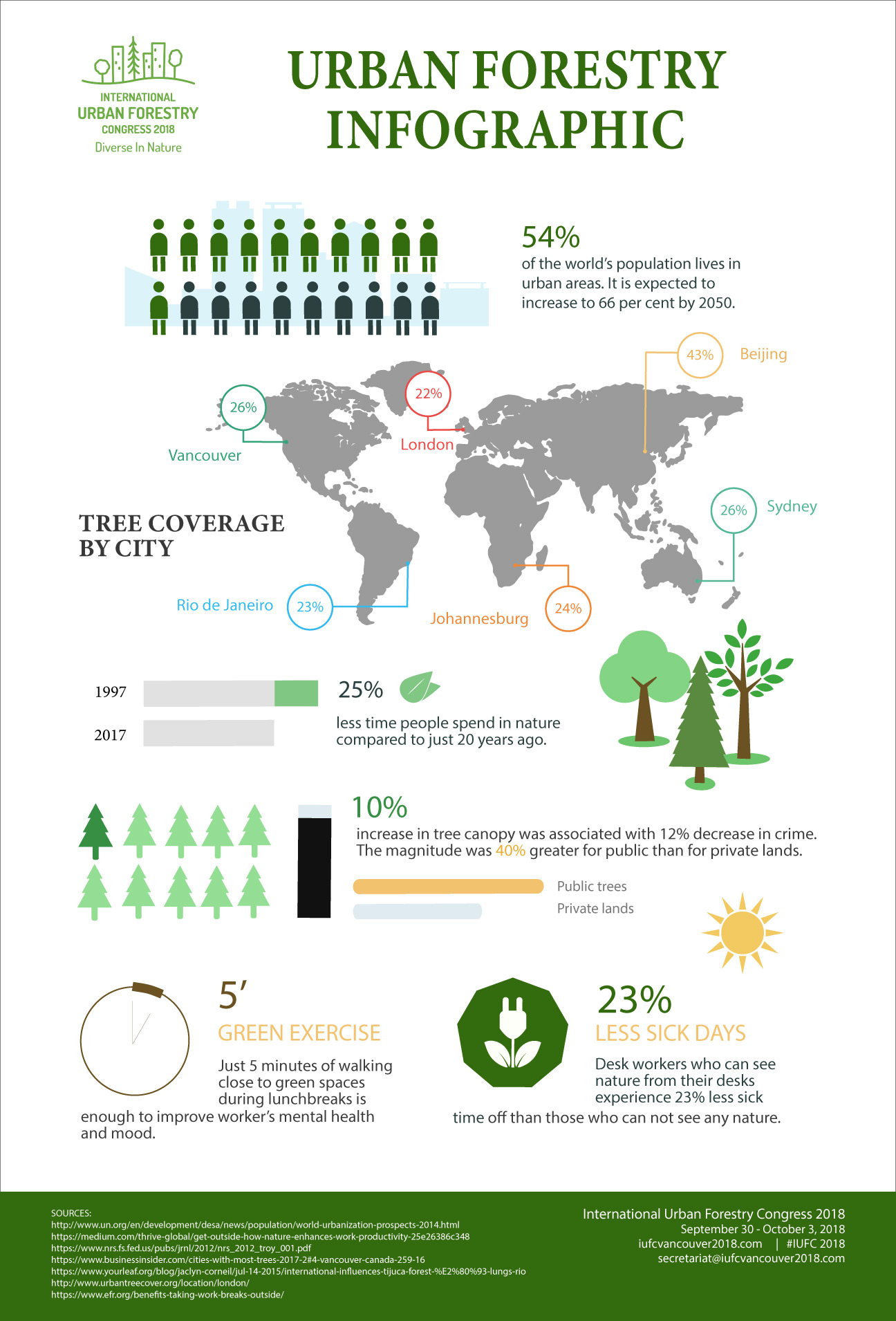 IUFC 2018 Urban Forestry Infographic