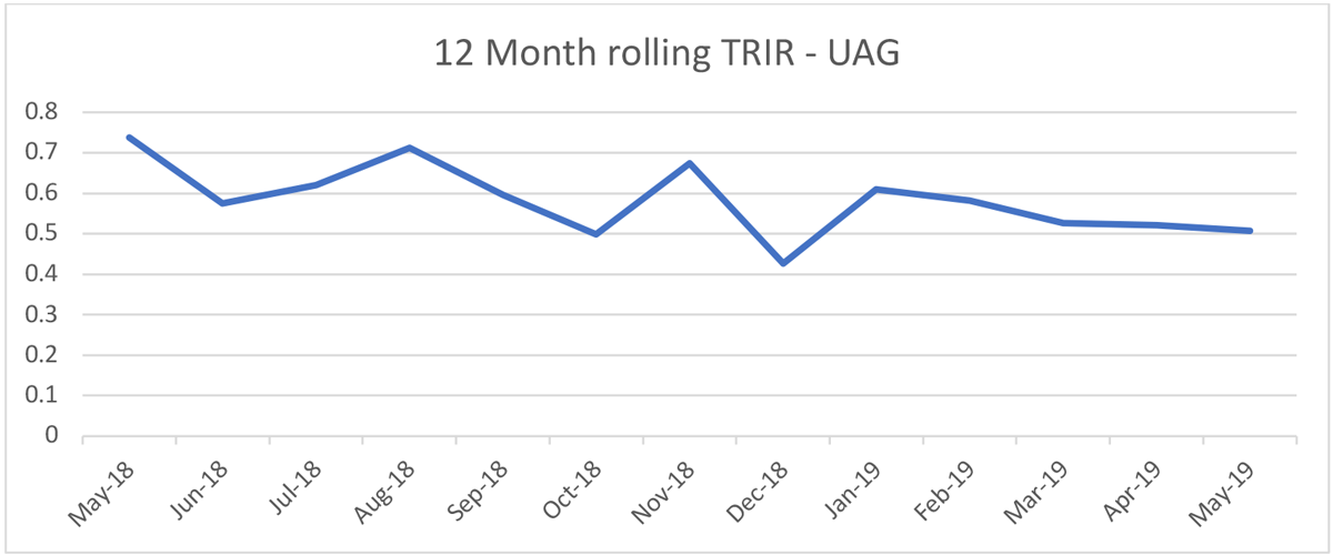 "TRIR stands for ""Total Recordable Incident Rate."" As recorded by reporting UAG members."